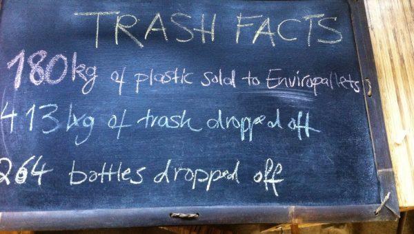 190 kilo of plastci collected during Trash Walks